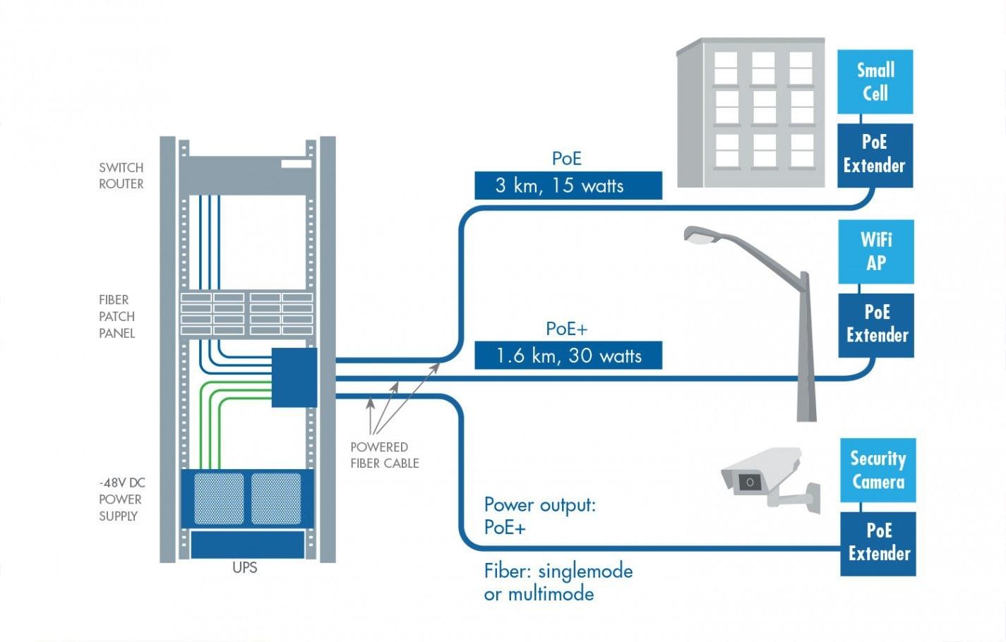 powered-fibre-diagram