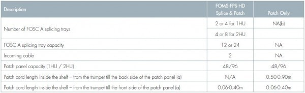 19 High Density Front Patching-Splicing Shelf Chart 2
