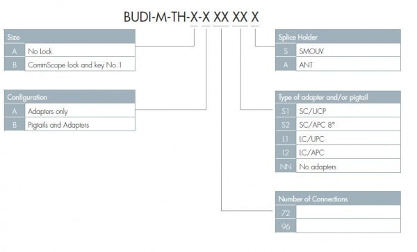 BUDI - Building Distribution Enclosure for Connectorized Applications