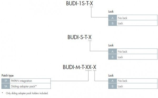 BUDI Connectorized Applications