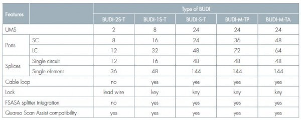 BUDI Connectorized Chart