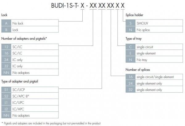 BUDI Connectorized Chart 3