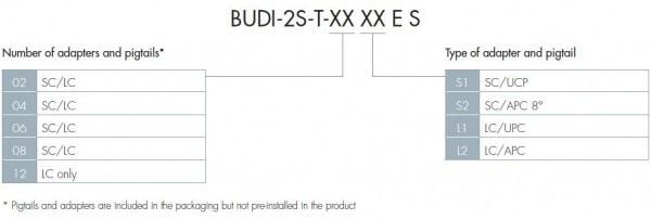 BUDI Connectorized Ordering Information Pre-configured Box