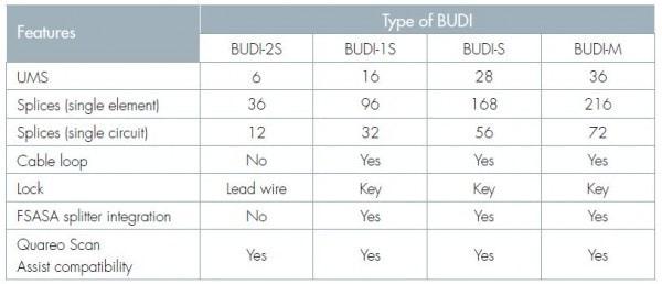 BUDI SPLICE Chart