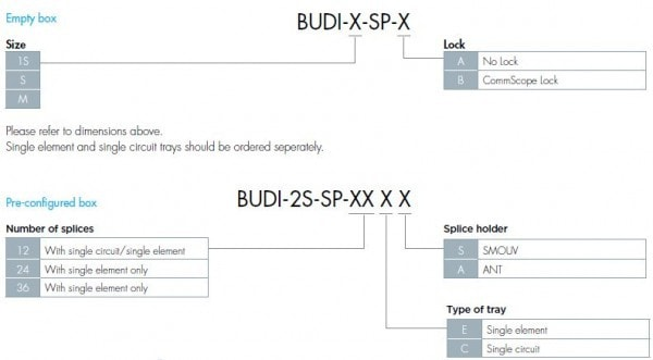 BUDI Splice - Distribution Enclosure 2