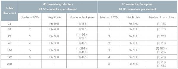 FACT Chart 3