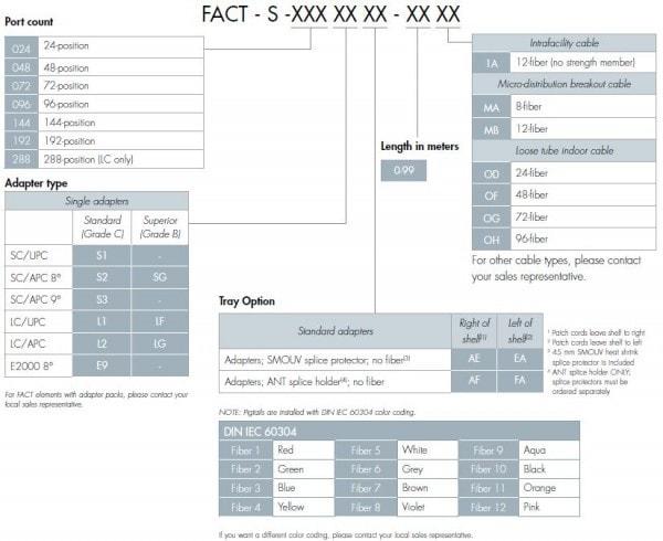 FIST-GR Retrofit Chart 2