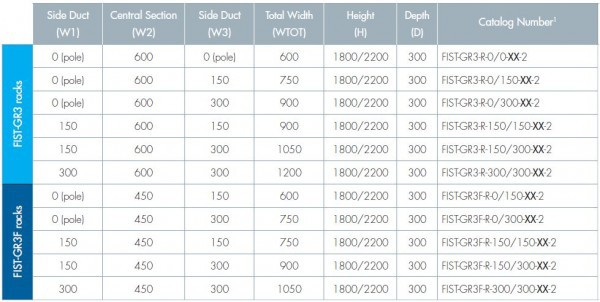 Next Generation FIST ETSI Racks Chart 2