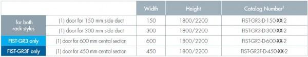 Next Generation FIST ETSI Racks Chart 3