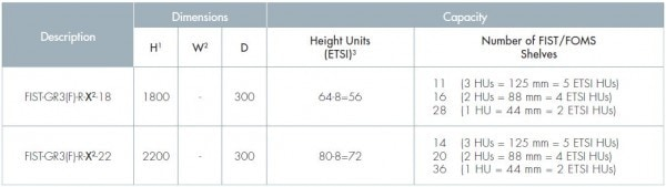 Next Generation FIST ETSI Racks Chart